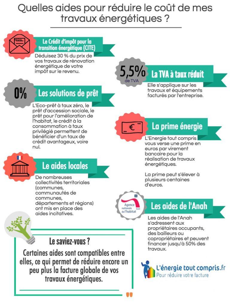 def-quelles_aides_pour_les_travaux_de_renovation_energetique